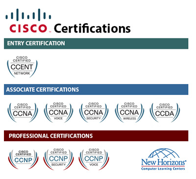 CISCO Certification Paths at New Horizons Dubai