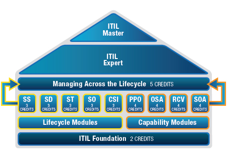 ITIL Training Diagram
